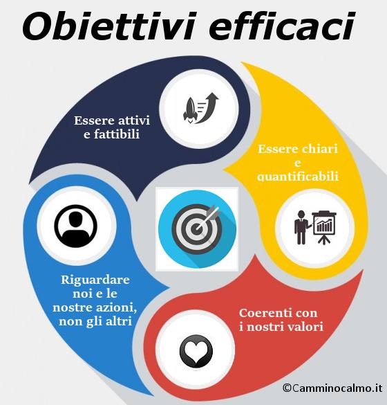 obiettiviefficaci