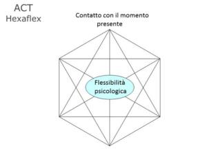 hexaflex-act-contatto-con-il-momento-presente